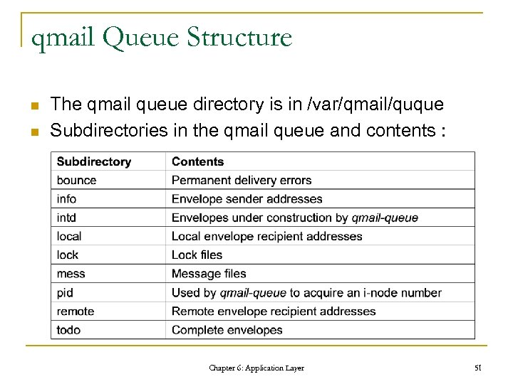 qmail Queue Structure n n The qmail queue directory is in /var/qmail/quque Subdirectories in