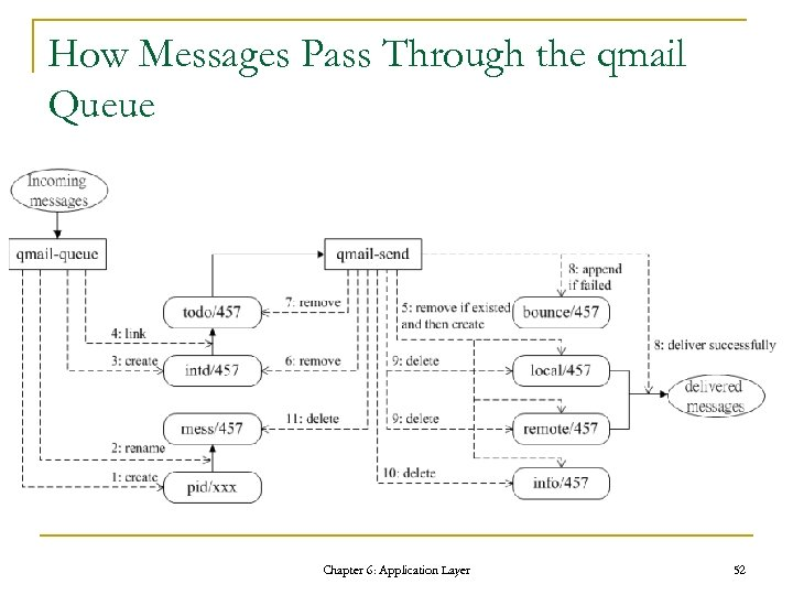 How Messages Pass Through the qmail Queue Chapter 6: Application Layer 52