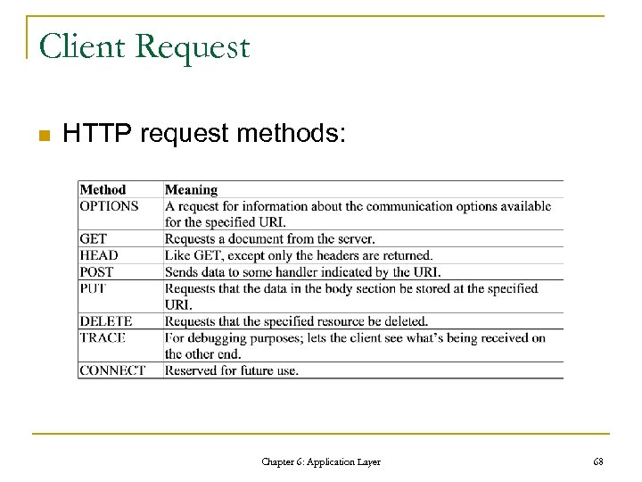 Client Request n HTTP request methods: Chapter 6: Application Layer 68