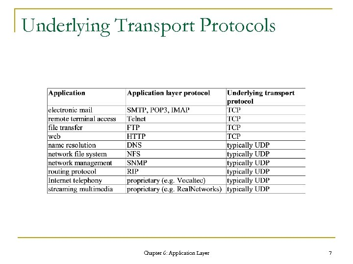 Underlying Transport Protocols Chapter 6: Application Layer 7