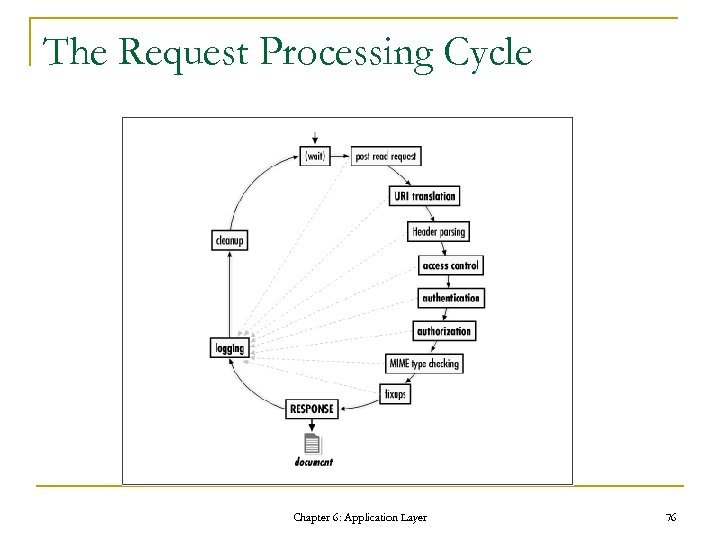 The Request Processing Cycle Chapter 6: Application Layer 76