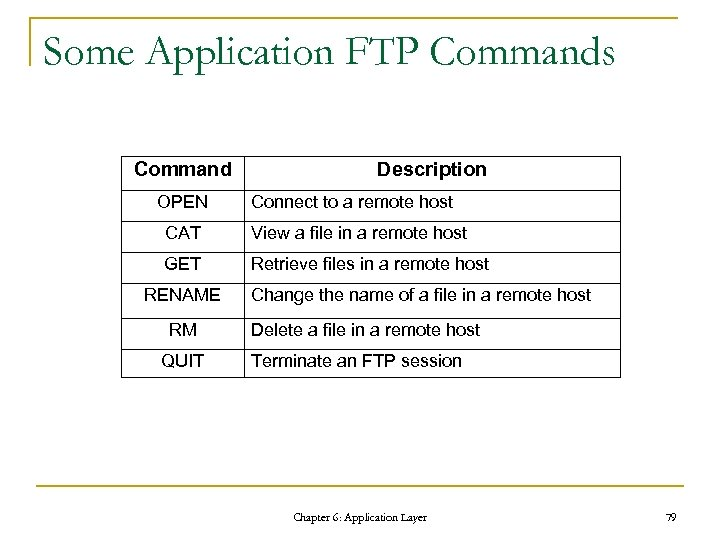 Some Application FTP Commands Command OPEN Description Connect to a remote host CAT View