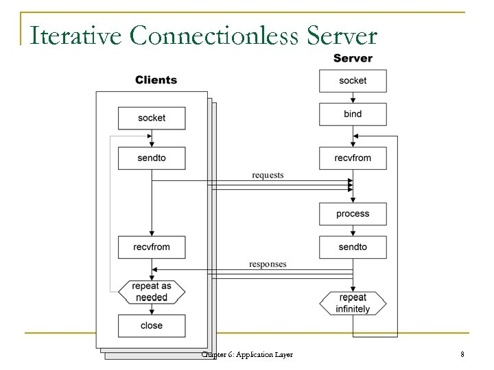 Iterative Connectionless Server Chapter 6: Application Layer 8
