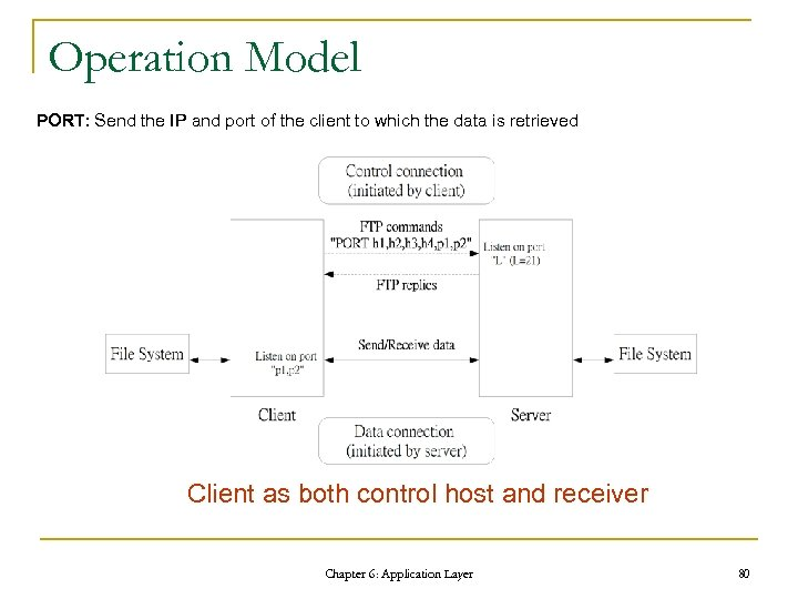 Operation Model PORT: Send the IP and port of the client to which the