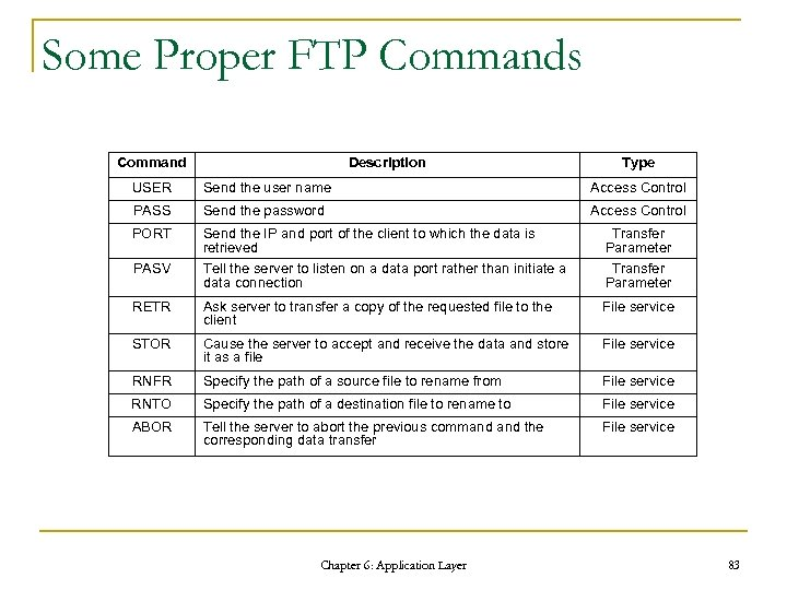 Some Proper FTP Commands Command Description Type USER Send the user name Access Control