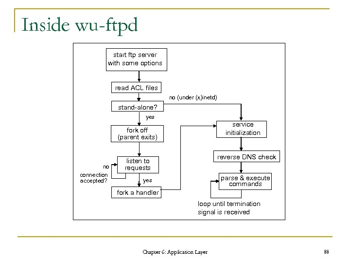 Inside wu-ftpd start ftp server with some options read ACL files no (under (x)inetd)