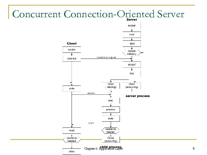 Concurrent Connection-Oriented Server Chapter 6: Application Layer 9