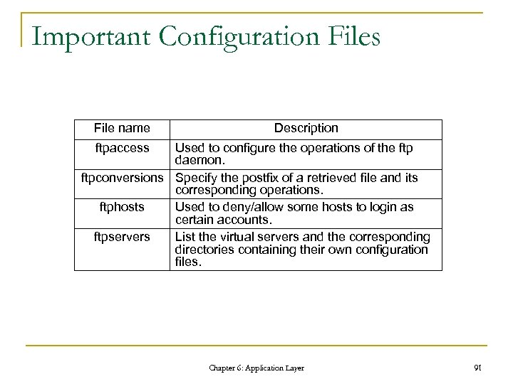 Important Configuration Files File name Description ftpaccess Used to configure the operations of the