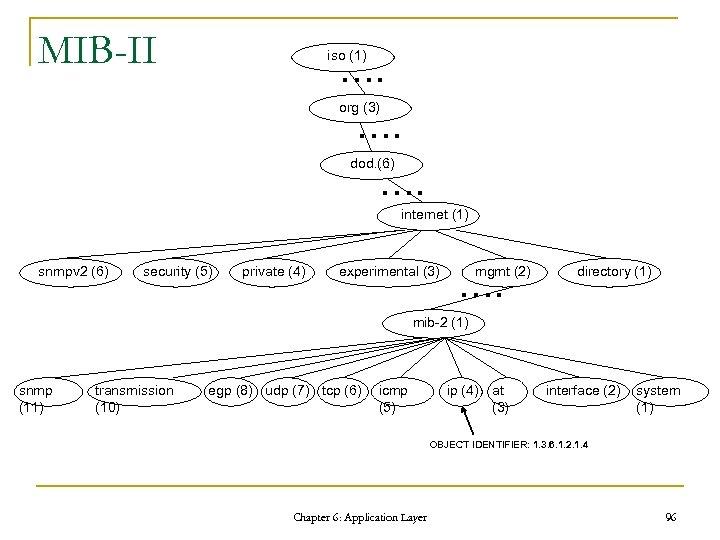 MIB-II iso (1) …. org (3) …. dod…. (6) …. internet (1) snmpv 2