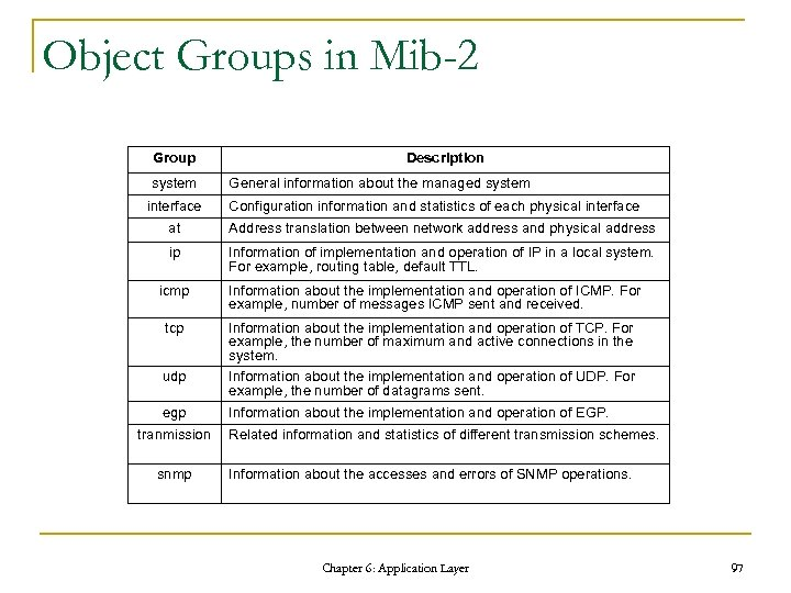 Object Groups in Mib-2 Group system interface Description General information about the managed system