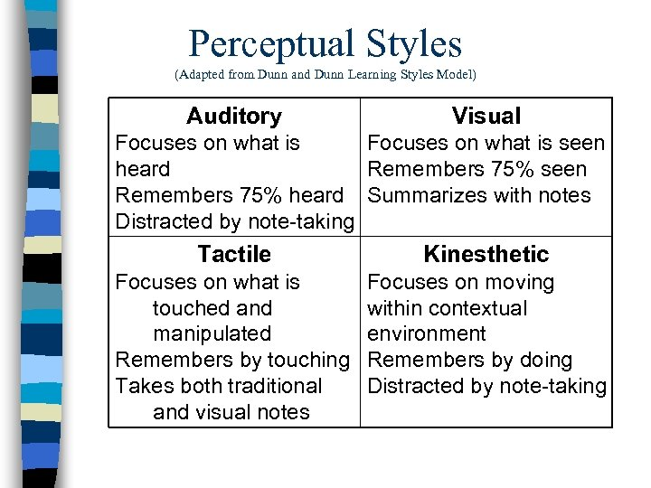 Perceptual Styles (Adapted from Dunn and Dunn Learning Styles Model) Auditory Visual Focuses on