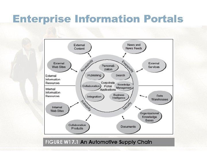 Enterprise Information Portals FIGURE W 17. 1 An Automotive Supply Chain