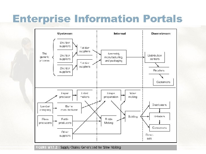 Enterprise Information Portals