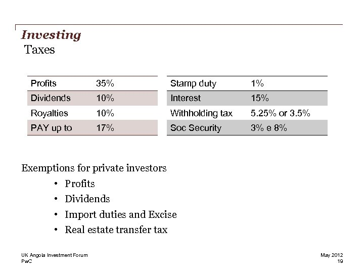 Investing Taxes Profits 35% Stamp duty 1% Dividends 10% Interest 15% Royalties 10% Withholding