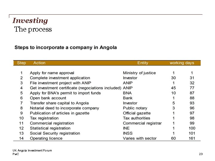 Investing The process UK Angola Investment Forum Pw. C 23