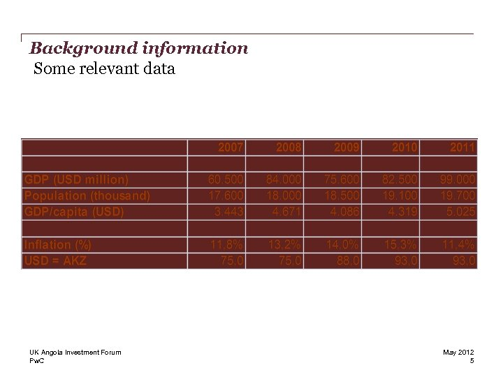 Background information Some relevant data UK Angola Investment Forum Pw. C May 2012 5