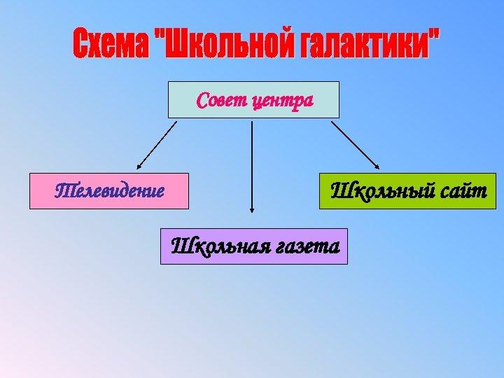 Совет центра Телевидение Школьный сайт Школьная газета