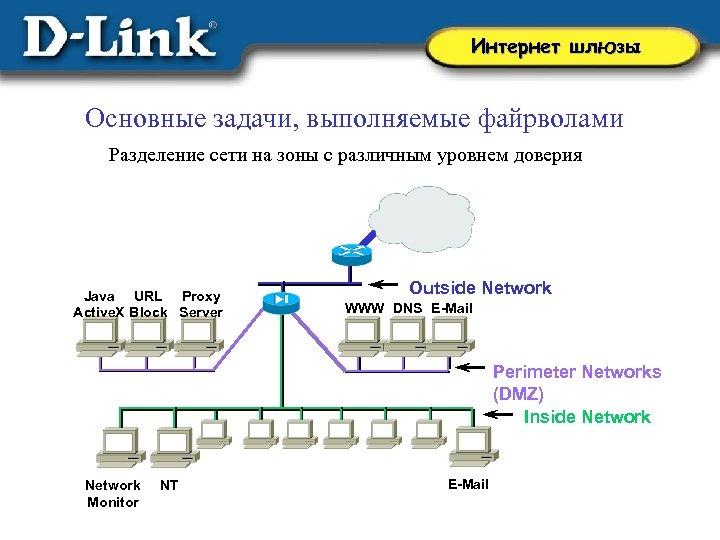 Интернет шлюзы Основные задачи, выполняемые файрволами Разделение сети на зоны с различным уровнем доверия