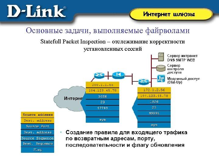 Интернет шлюзы Основные задачи, выполняемые файрволами Statefull Packet Inspection – отслеживание корректности установленных сессий