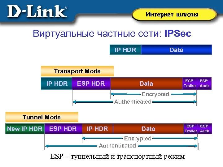 Интернет шлюзы Виртуальные частные сети: IPSec IP HDR Data Transport Mode IP HDR ESP