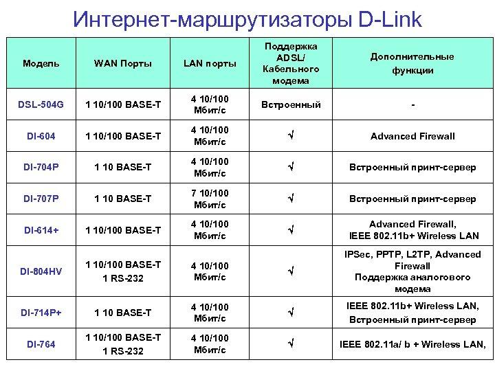 Интернет-маршрутизаторы D-Link Модель WAN Порты LAN порты Поддержка ADSL/ Кабельного модема DSL-504 G 1