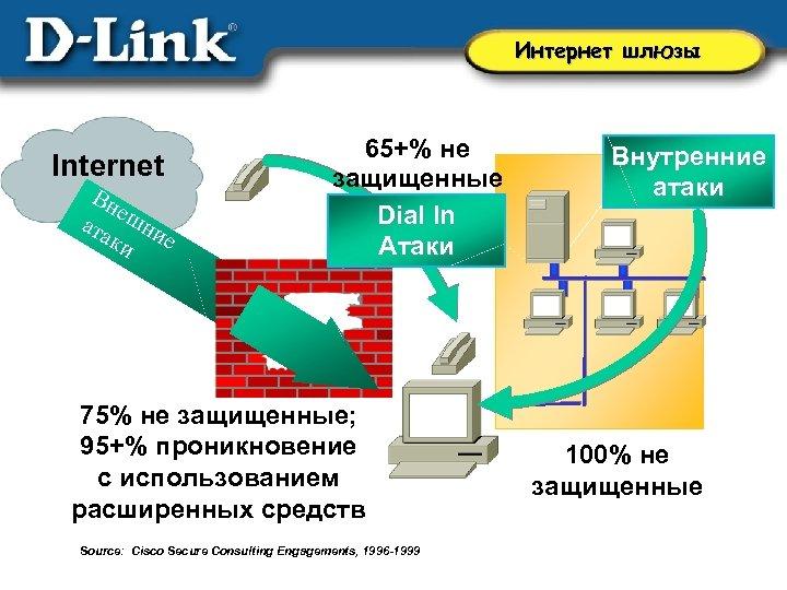 Интернет шлюзы Internet Вн е ата шни ки е 65+% не защищенные Dial In