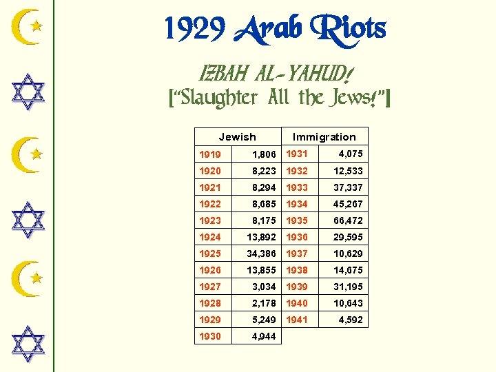 """1929 Arab Riots IZBAH AL-YAHUD! [""""Slaughter All the Jews!""""] Jewish Immigration 1919 1, 806"""
