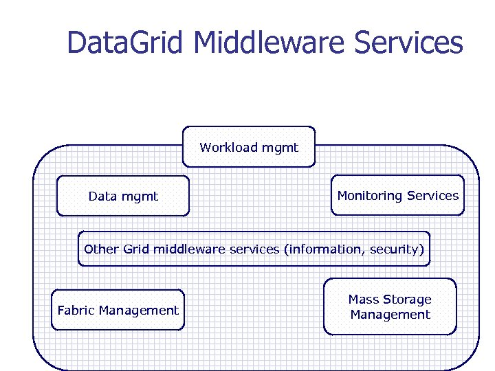 Data. Grid Middleware Services Workload mgmt Data mgmt Monitoring Services Other Grid middleware services