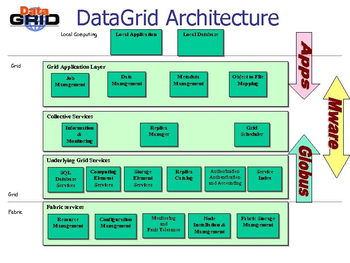 Data. Grid Architecture Local Computing Grid Local Application Local Database Grid Application Layer Data