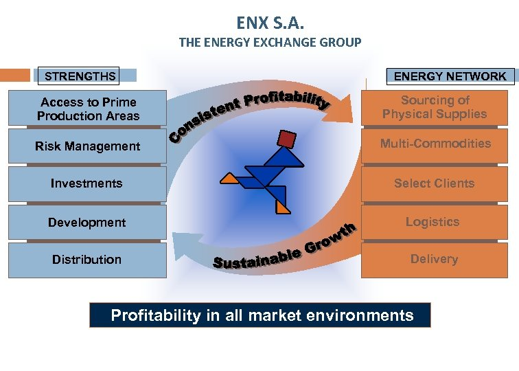ENX S. A. THE ENERGY EXCHANGE GROUP STRENGTHS ENERGY NETWORK Access to Prime Production