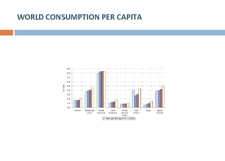 WORLD CONSUMPTION PER CAPITA