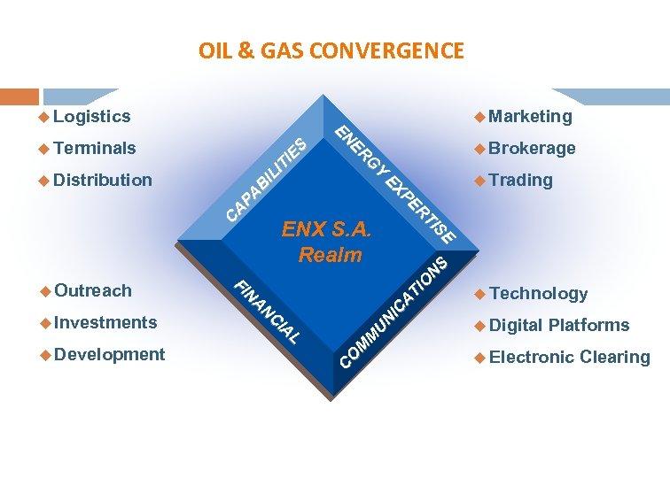 OIL & GAS CONVERGENCE u Outreach u Investments u Development FI N AN C