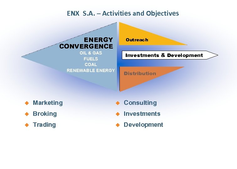 ENX S. A. – Activities and Objectives ENERGY CONVERGENCE Outreach OIL & GAS FUELS