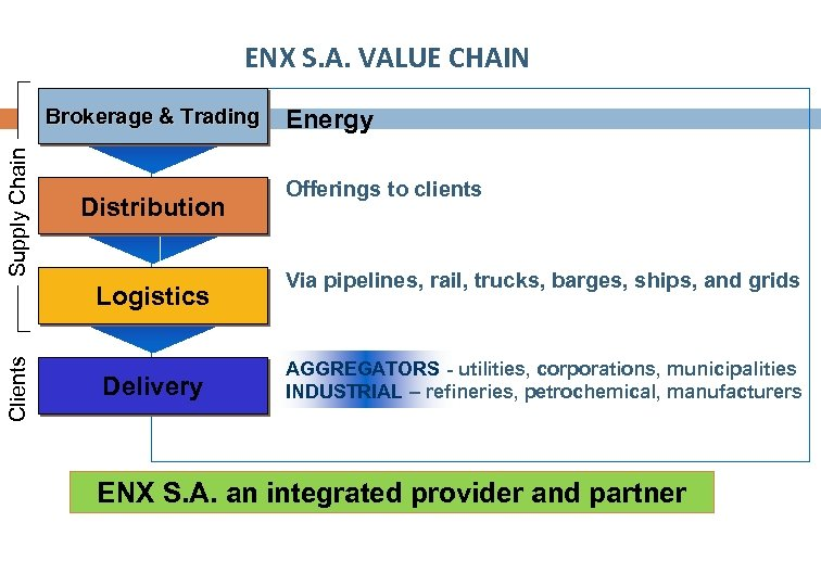 ENX S. A. VALUE CHAIN Supply Chain Brokerage & Trading Distribution Clients Logistics Delivery