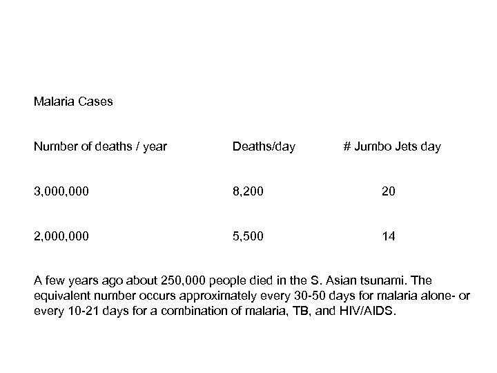 Malaria Cases Number of deaths / year Deaths/day # Jumbo Jets day 3, 000