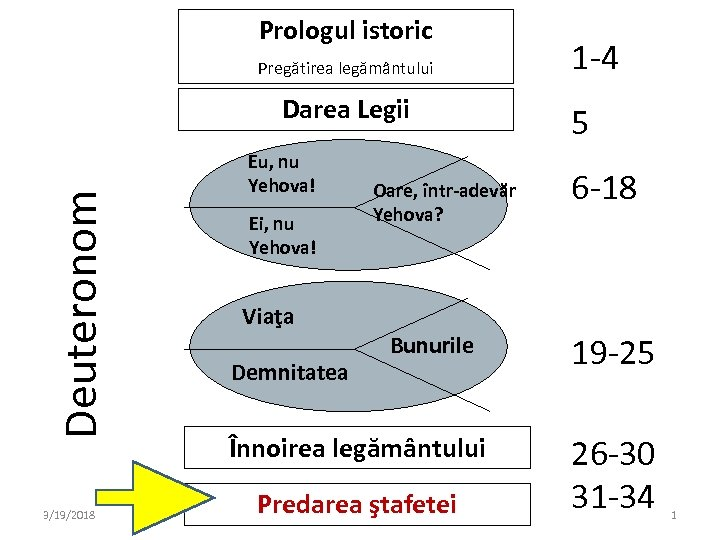 Prologul istoric Pregătirea legământului Deuteronom Darea Legii 3/19/2018 Eu, nu Yehova! Ei, nu Yehova!