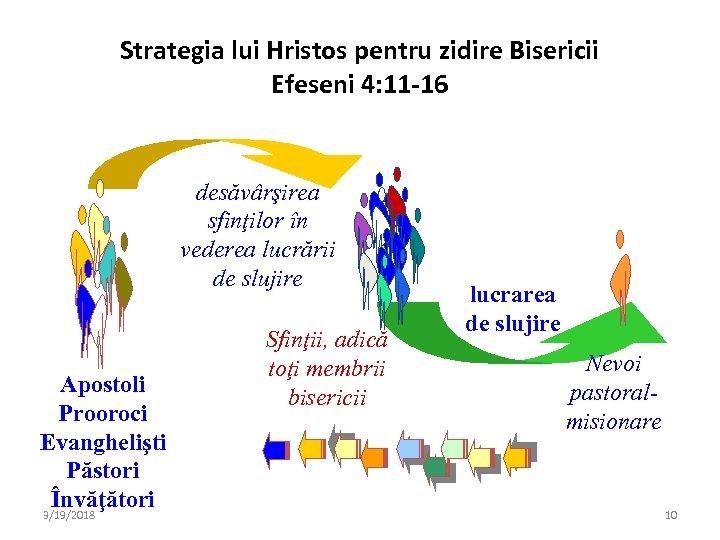 Strategia lui Hristos pentru zidire Bisericii Efeseni 4: 11 -16 desăvârşirea sfinţilor în vederea