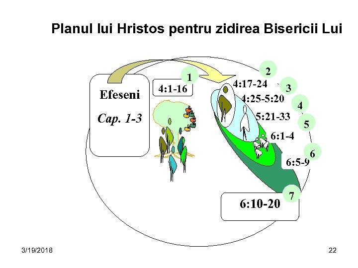 Planul lui Hristos pentru zidirea Bisericii Lui Efeseni Cap. 1 -3 1 4: 1
