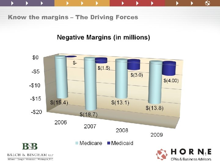 Know the margins – The Driving Forces 11