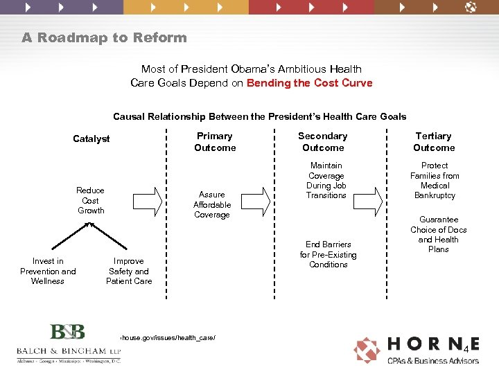 A Roadmap to Reform Most of President Obama's Ambitious Health Care Goals Depend on