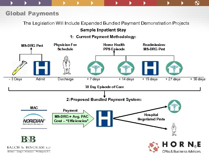 Global Payments The Legislation Will Include Expanded Bundled Payment Demonstration Projects Sample Inpatient Stay
