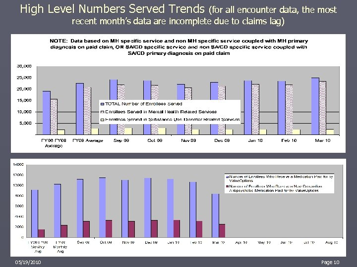 High Level Numbers Served Trends (for all encounter data, the most recent month's data