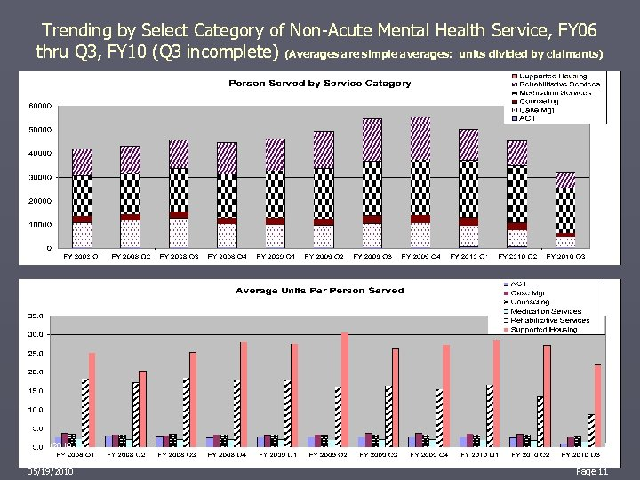 Trending by Select Category of Non-Acute Mental Health Service, FY 06 thru Q 3,