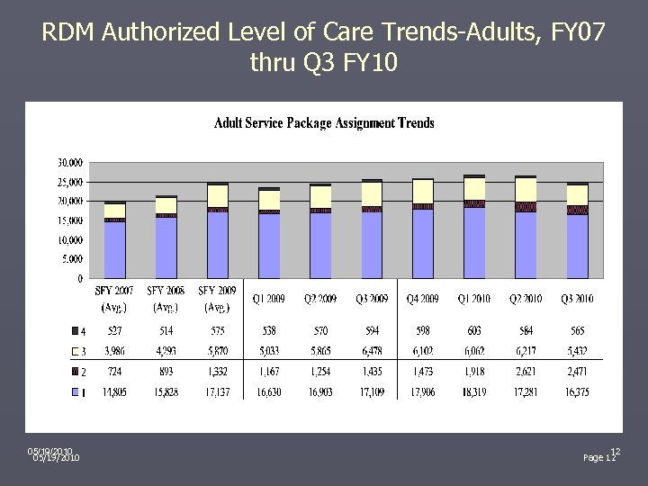 RDM Authorized Level of Care Trends-Adults, FY 07 thru Q 3 FY 10 05/19/2010