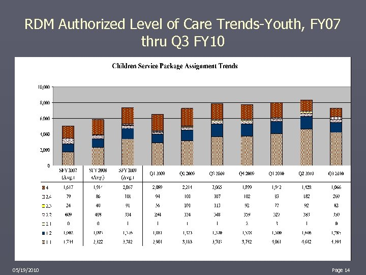 RDM Authorized Level of Care Trends-Youth, FY 07 thru Q 3 FY 10 05/19/2010