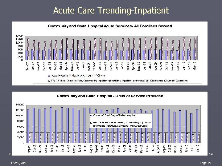 Acute Care Trending-Inpatient 05/19/2010 19 Page 19