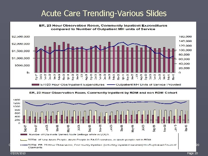 Acute Care Trending-Various Slides 05/19/2010 20 Page 20