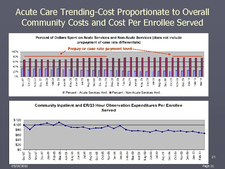 Acute Care Trending-Cost Proportionate to Overall Community Costs and Cost Per Enrollee Served Prepay