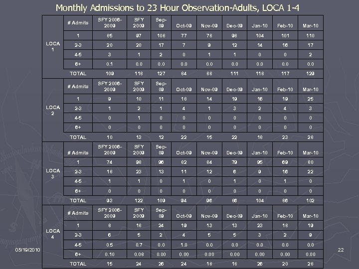 Monthly Admissions to 23 Hour Observation-Adults, LOCA 1 -4 # Admits Dec-09 Jan-10 Feb-10