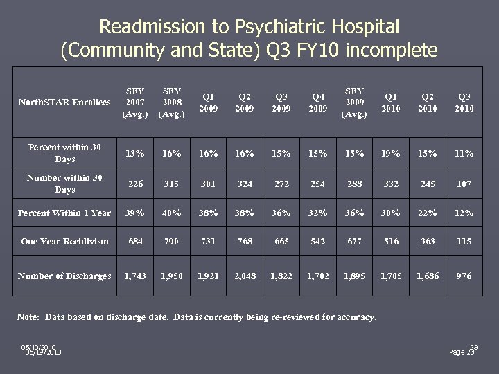 Readmission to Psychiatric Hospital (Community and State) Q 3 FY 10 incomplete North. STAR